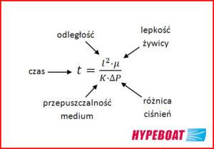 Wzór narozpływ winfuzji żywicy